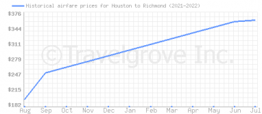 Price overview for flights from Houston to Richmond