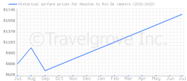 Price overview for flights from Houston to Rio De Janeiro