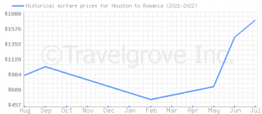 Price overview for flights from Houston to Romania