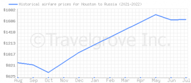 Price overview for flights from Houston to Russia