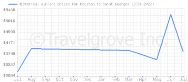 Price overview for flights from Houston to Saint Georges