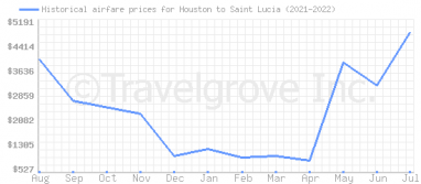 Price overview for flights from Houston to Saint Lucia
