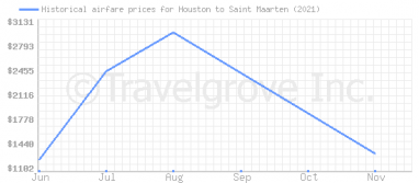 Price overview for flights from Houston to Saint Maarten