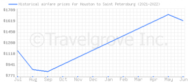 Price overview for flights from Houston to Saint Petersburg