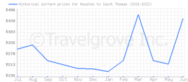 Price overview for flights from Houston to Saint Thomas