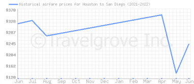 Price overview for flights from Houston to San Diego