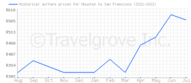 Price overview for flights from Houston to San Francisco