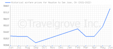 Price overview for flights from Houston to San Jose, CA