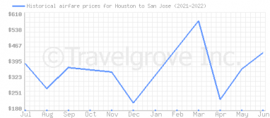 Price overview for flights from Houston to San Jose