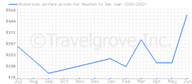 Price overview for flights from Houston to San Juan