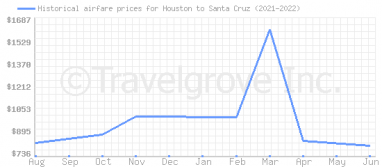 Price overview for flights from Houston to Santa Cruz