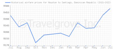 Price overview for flights from Houston to Santiago, Dominican Republic