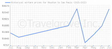 Price overview for flights from Houston to Sao Paulo