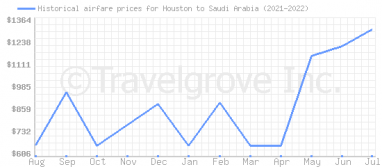 Price overview for flights from Houston to Saudi Arabia