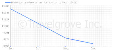 Price overview for flights from Houston to Seoul
