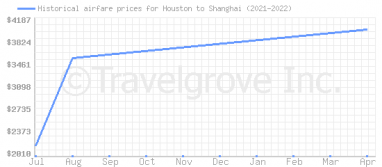 Price overview for flights from Houston to Shanghai