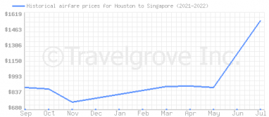 Price overview for flights from Houston to Singapore