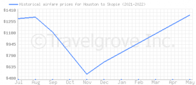 Price overview for flights from Houston to Skopie