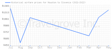 Price overview for flights from Houston to Slovenia