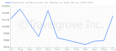 Price overview for flights from Houston to South Africa