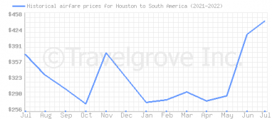 Price overview for flights from Houston to South America