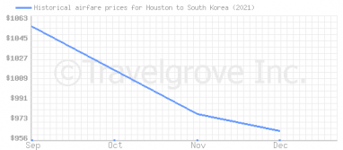 Price overview for flights from Houston to South Korea