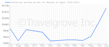 Price overview for flights from Houston to Spain