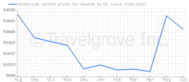 Price overview for flights from Houston to St. Lucia