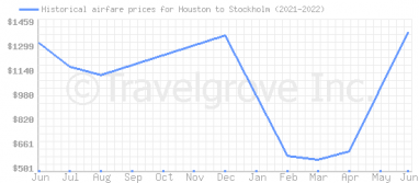 Price overview for flights from Houston to Stockholm