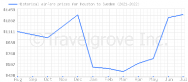 Price overview for flights from Houston to Sweden