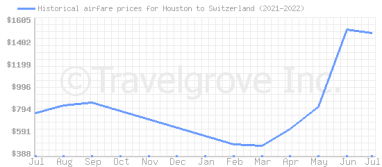 Price overview for flights from Houston to Switzerland
