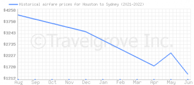 Price overview for flights from Houston to Sydney