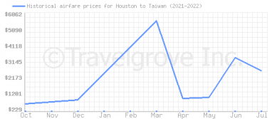 Price overview for flights from Houston to Taiwan
