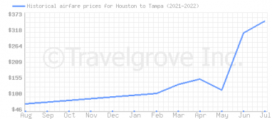 Price overview for flights from Houston to Tampa
