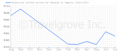 Price overview for flights from Houston to Tampico