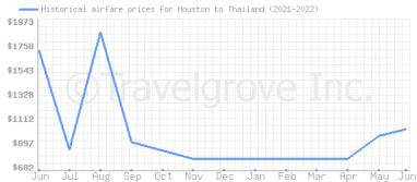 Price overview for flights from Houston to Thailand