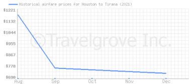 Price overview for flights from Houston to Tirana