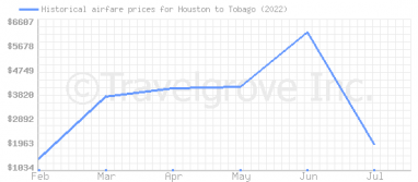 Price overview for flights from Houston to Tobago