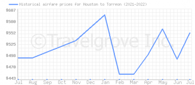 Price overview for flights from Houston to Torreon