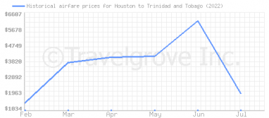 Price overview for flights from Houston to Trinidad and Tobago