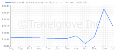 Price overview for flights from Houston to Trinidad