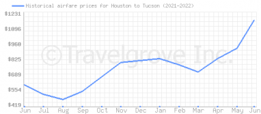 Price overview for flights from Houston to Tucson