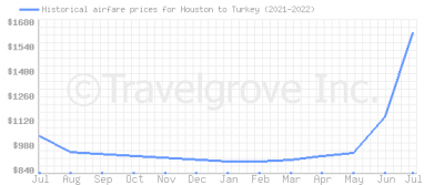 Price overview for flights from Houston to Turkey