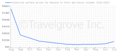 Price overview for flights from Houston to Turks and Caicos Islands