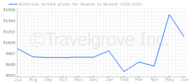 Price overview for flights from Houston to Ukraine