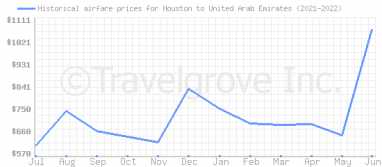 Price overview for flights from Houston to United Arab Emirates
