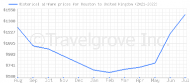 Price overview for flights from Houston to United Kingdom