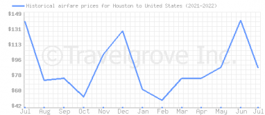 Price overview for flights from Houston to United States