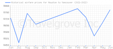 Price overview for flights from Houston to Vancouver