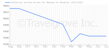Price overview for flights from Houston to Veracruz
